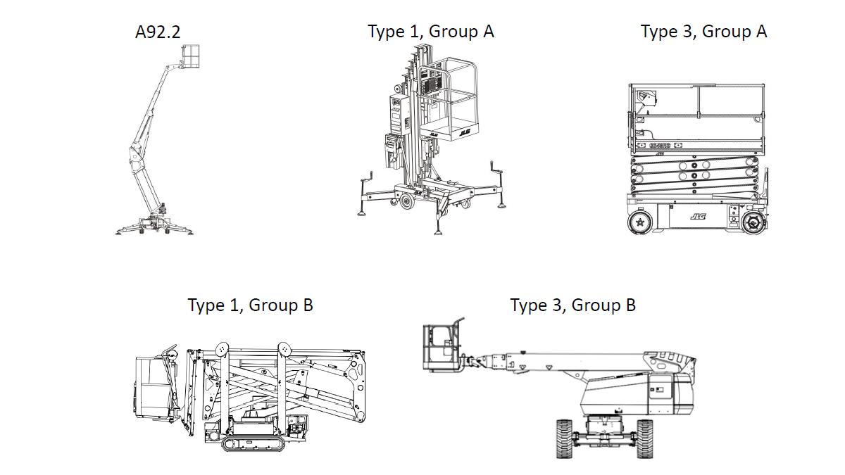 MEWP classification