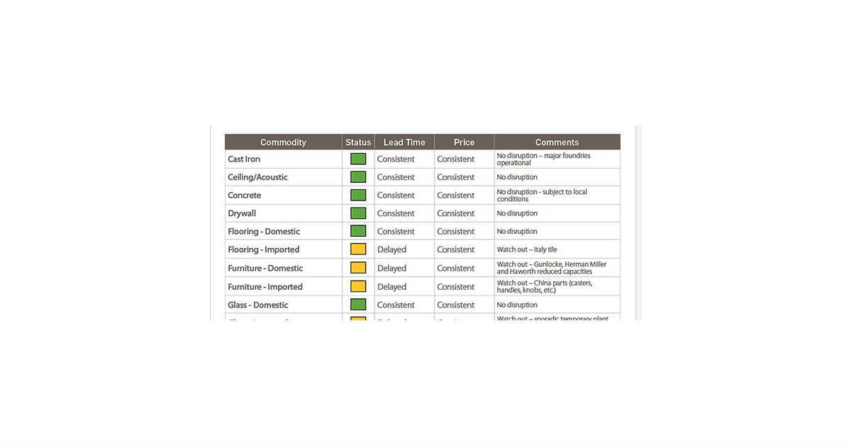 gilbane supply chain update 1200x628